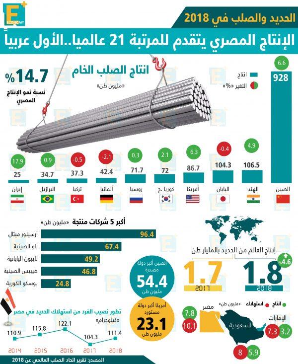 إنتاج مصر في الحديد والصلب يتقدم للمرتبة 21 عالميًا في 2018 ويكون الأول عربيًا.