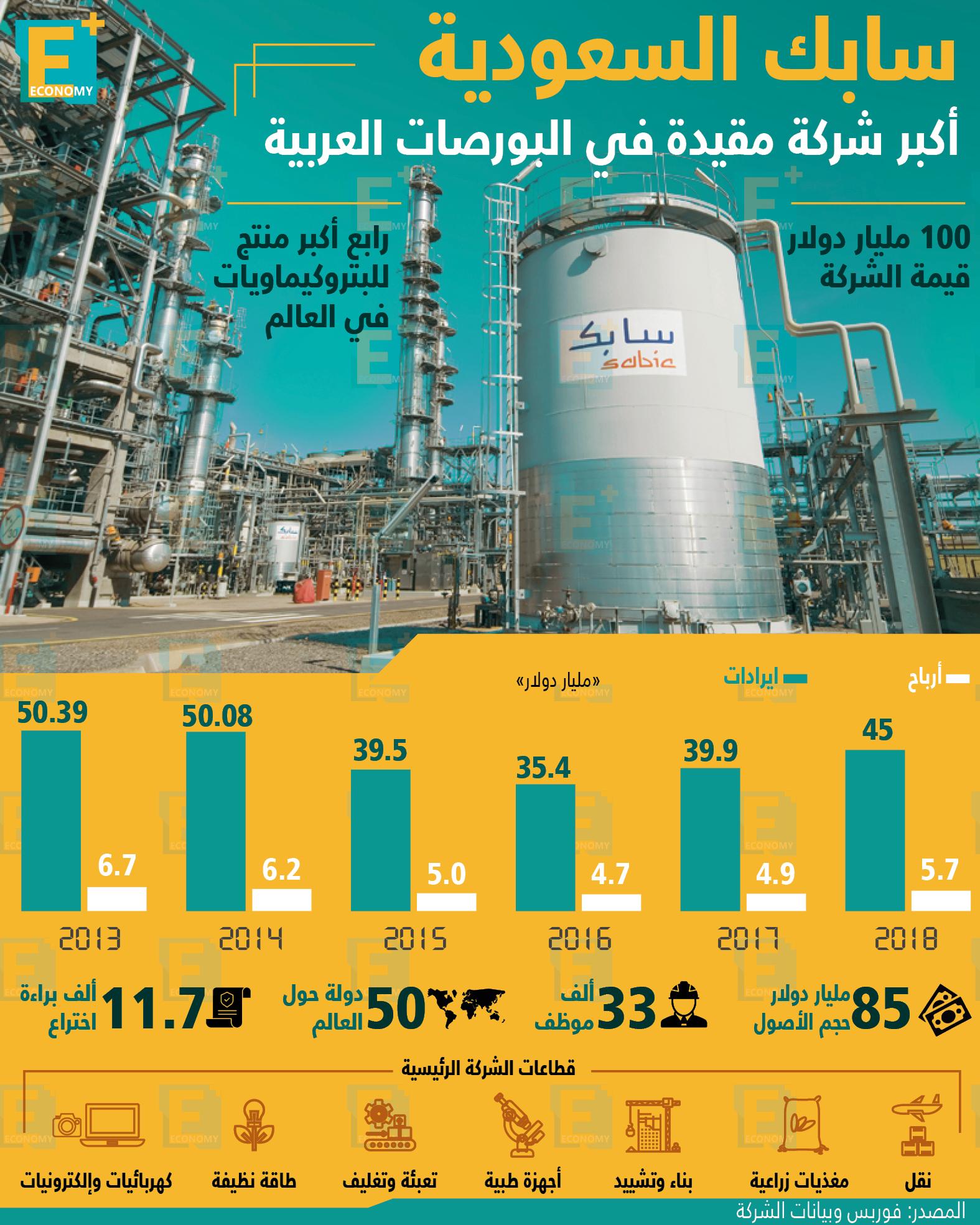 سابك السعودية أكبر شركة مقيدة في البورصات العربية