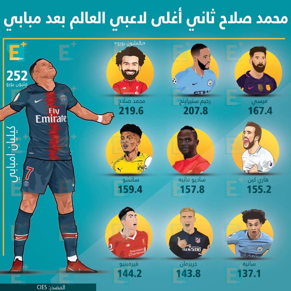 محمد صلاح تانى أغلى لاعبي العالم بعد مبابي