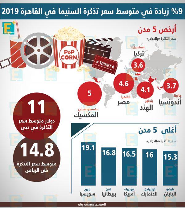 %9 زيادة في متوسط سعر تذكرة السنيما في القاهرة 2019