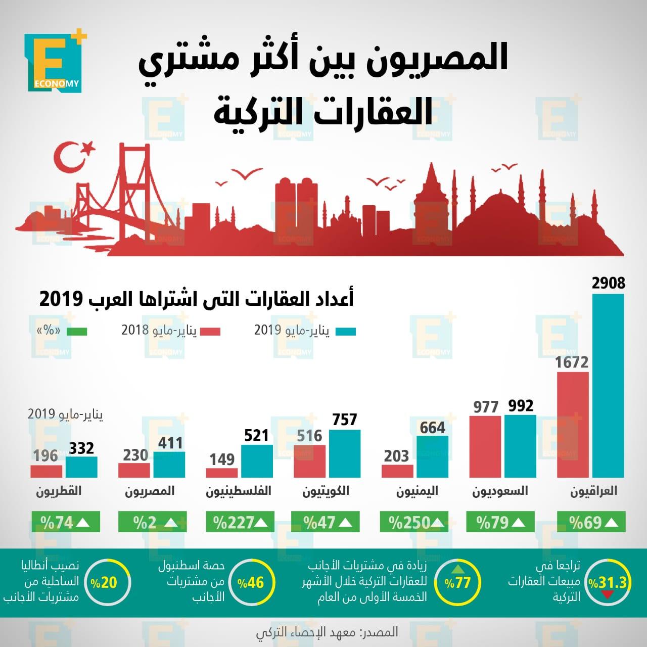 المصريون بين أكثر مشتري العقارات التركية