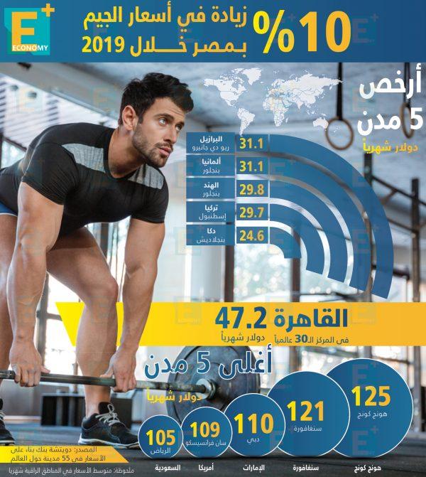 10 % زيادة في أسعار الجيم بمصر خلال 2019.