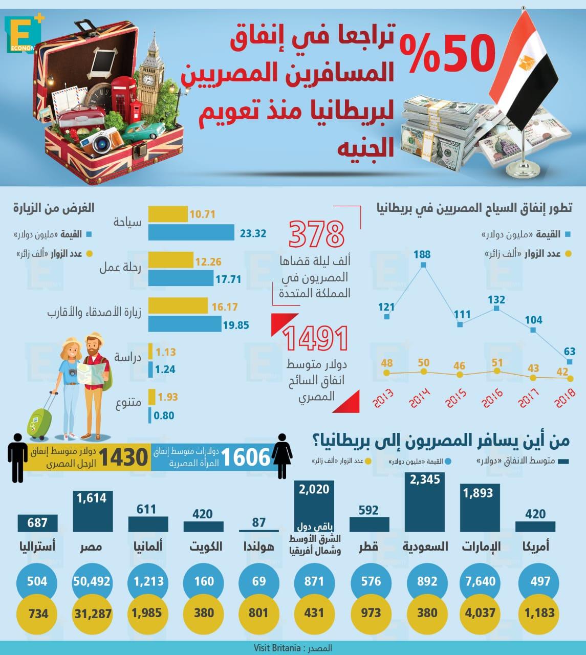 50 % تراجعا في إنفاق المسافرين المصريين لبريطانيا منذ تعويم الجنيه