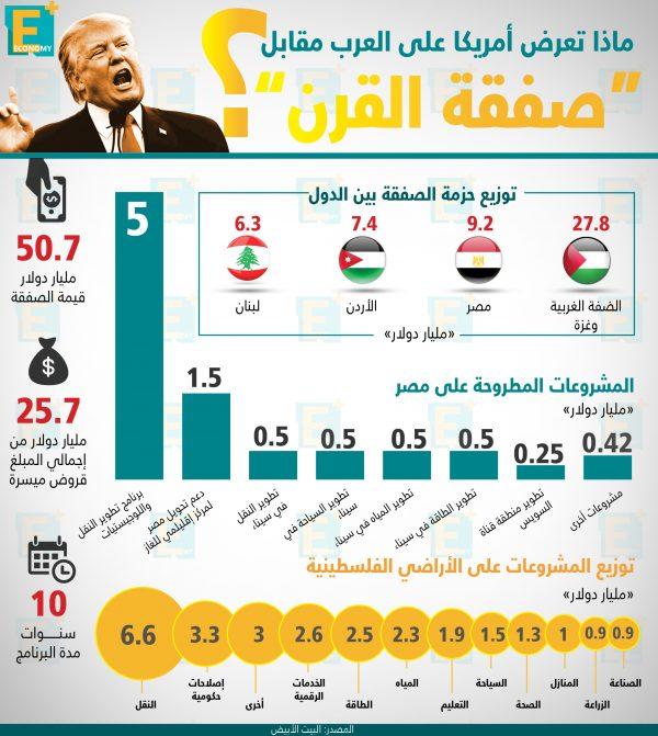 """ماذا تعرض أمريكا على العرب مقابل """"صفقة القرن""""؟"""