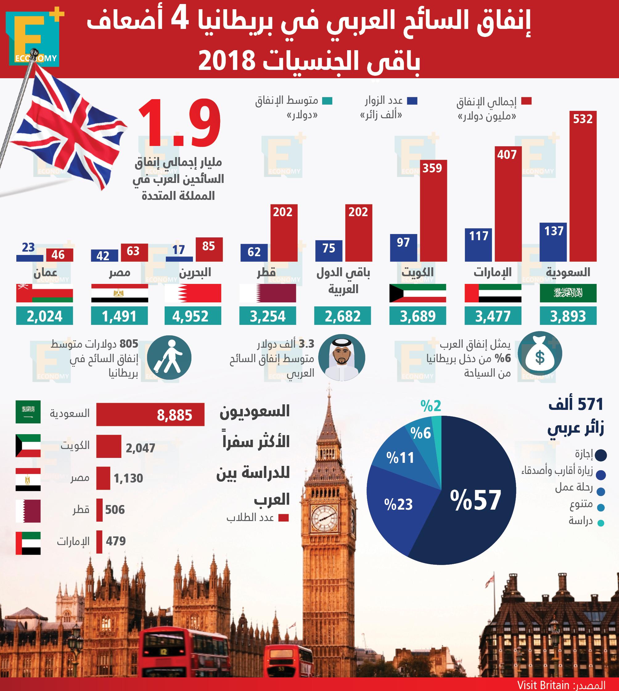 إنفاق السائح العربي في بريطانيا 4 أضعاف باقي الجنسيات 2018