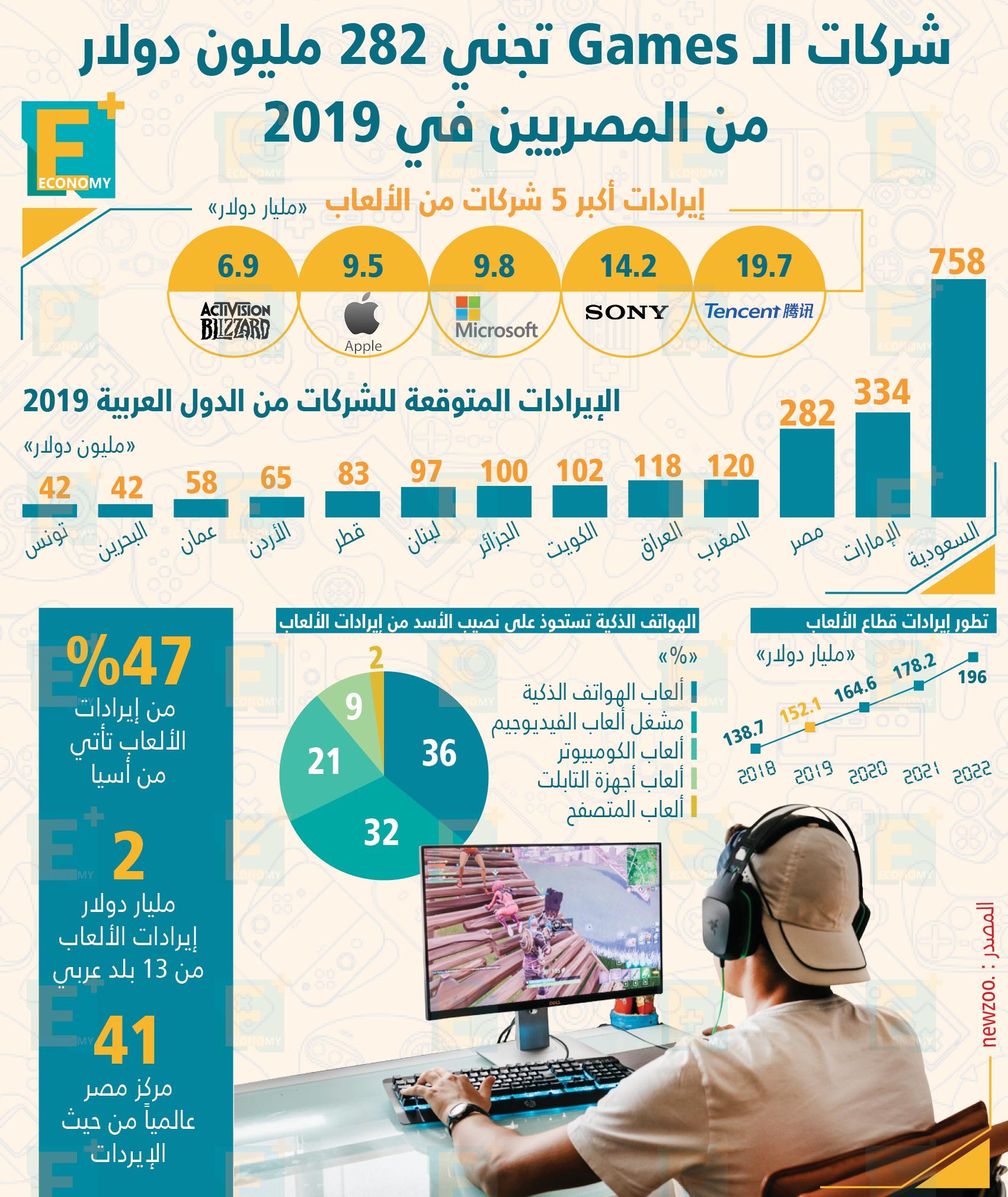 شركات الـ Games تجني 282 مليون دولار من المصريين في 2019