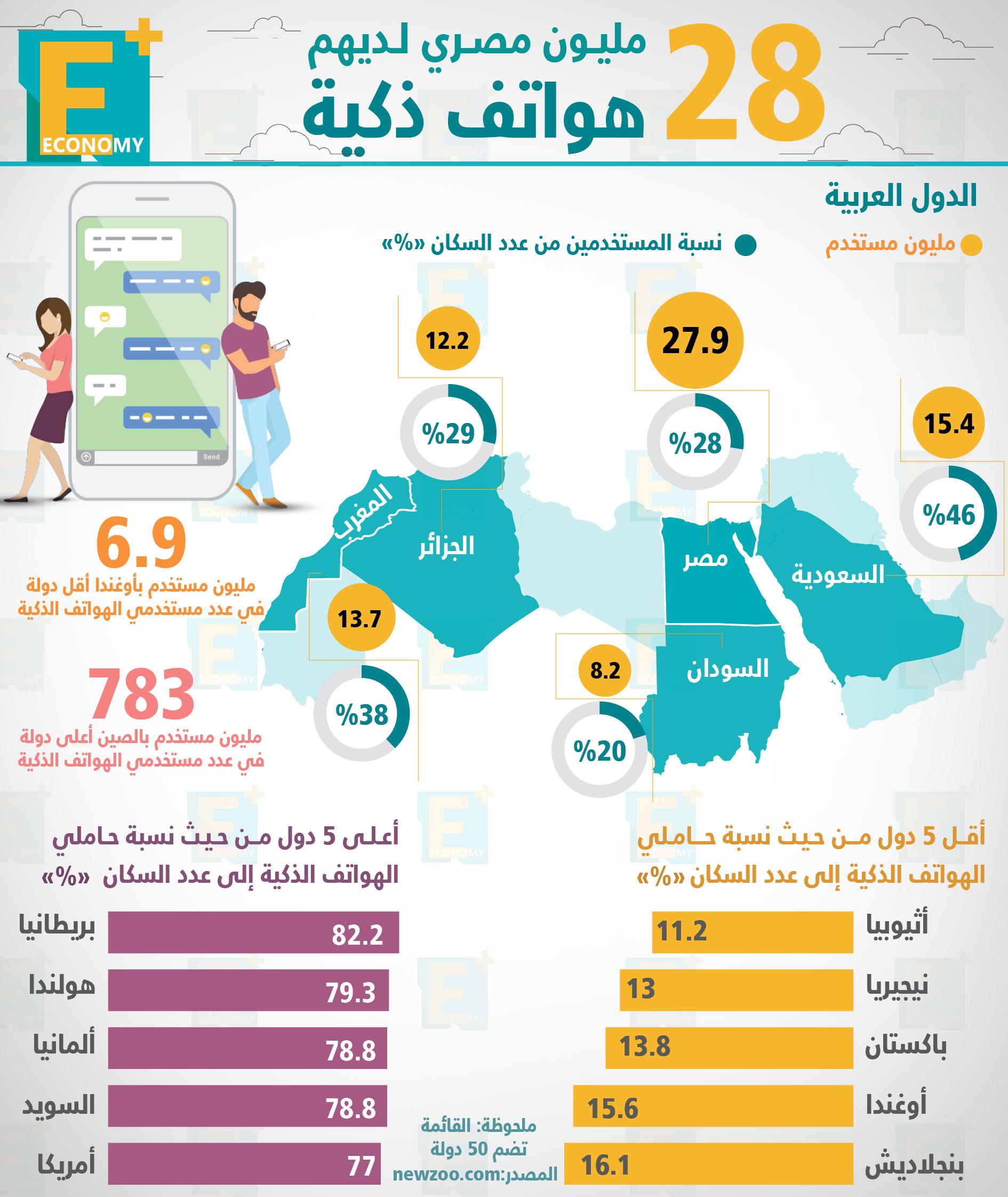28 مليون مصري لديهم هواتف ذكية