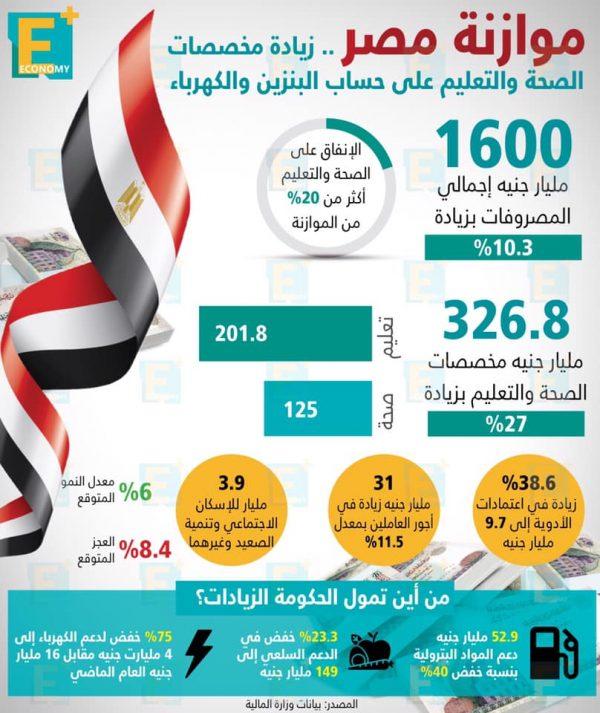 موازنة مصر.. زيادة مخصصات الصحة والتعليم على حساب البنزين والكهرباء