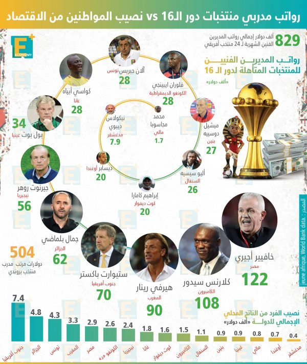 هل تتناسب رواتب مدربي المنتخبات الأفريقية مع قدرات بلادهم الاقتصاديه؟