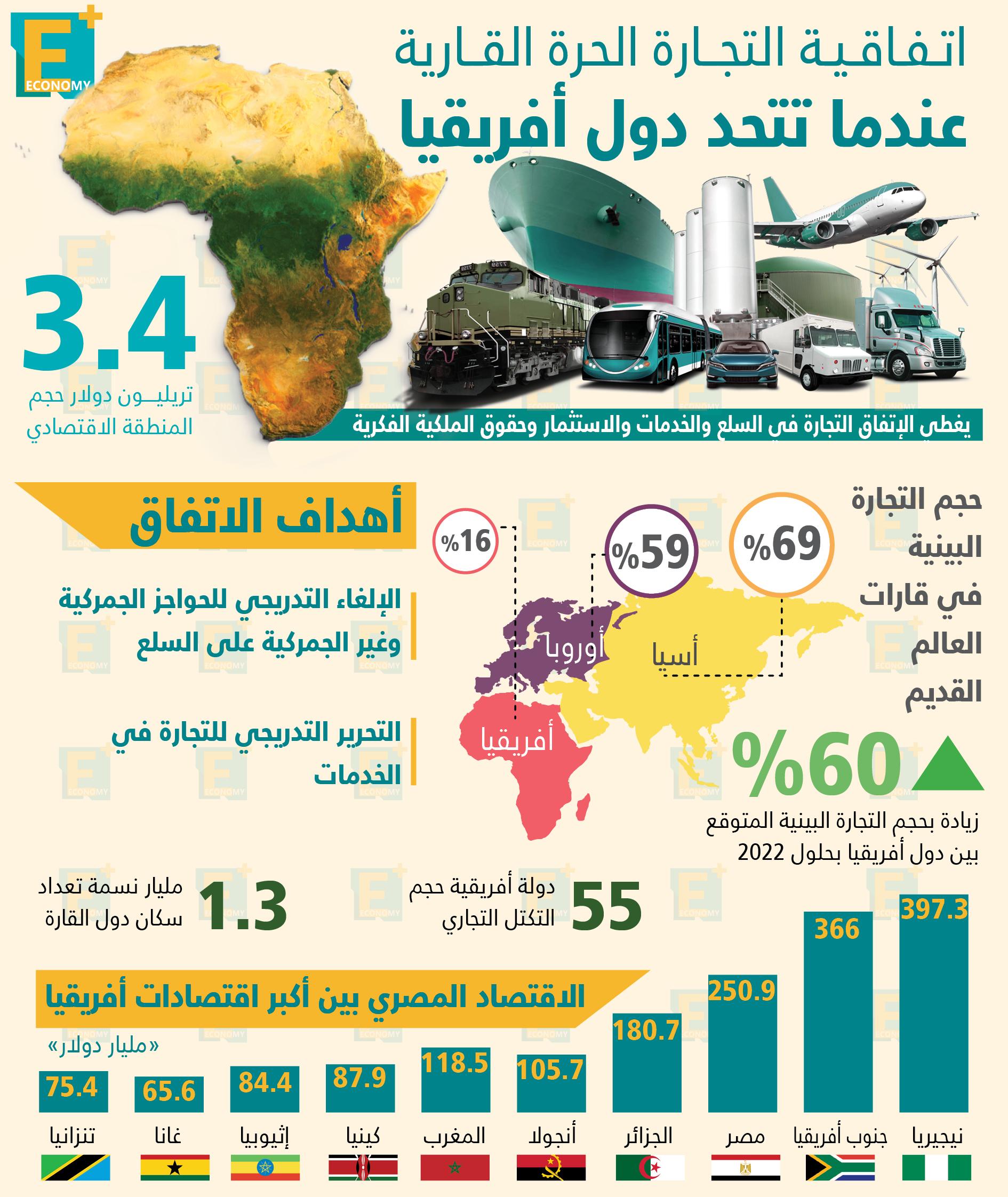 اتفاقية التجارة الحرة القارية عندما تتحد دول أفريقيا