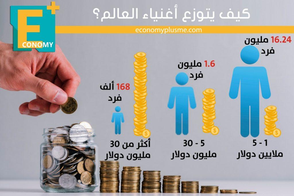 أثرياء-أثرياء العالم-أغنياء-مليارديرات-أموال