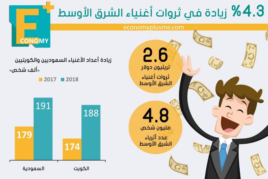 أثرياء-الشرق الأوسط-أغنياء-مليارديرات-ملياردير-السعودية-الكويت
