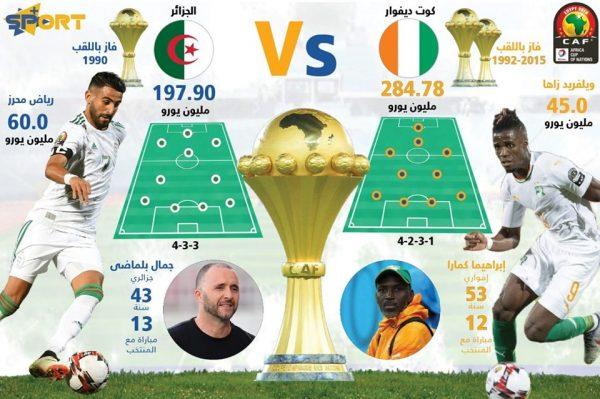 الجزائر وكوت ديفوار في أرقام