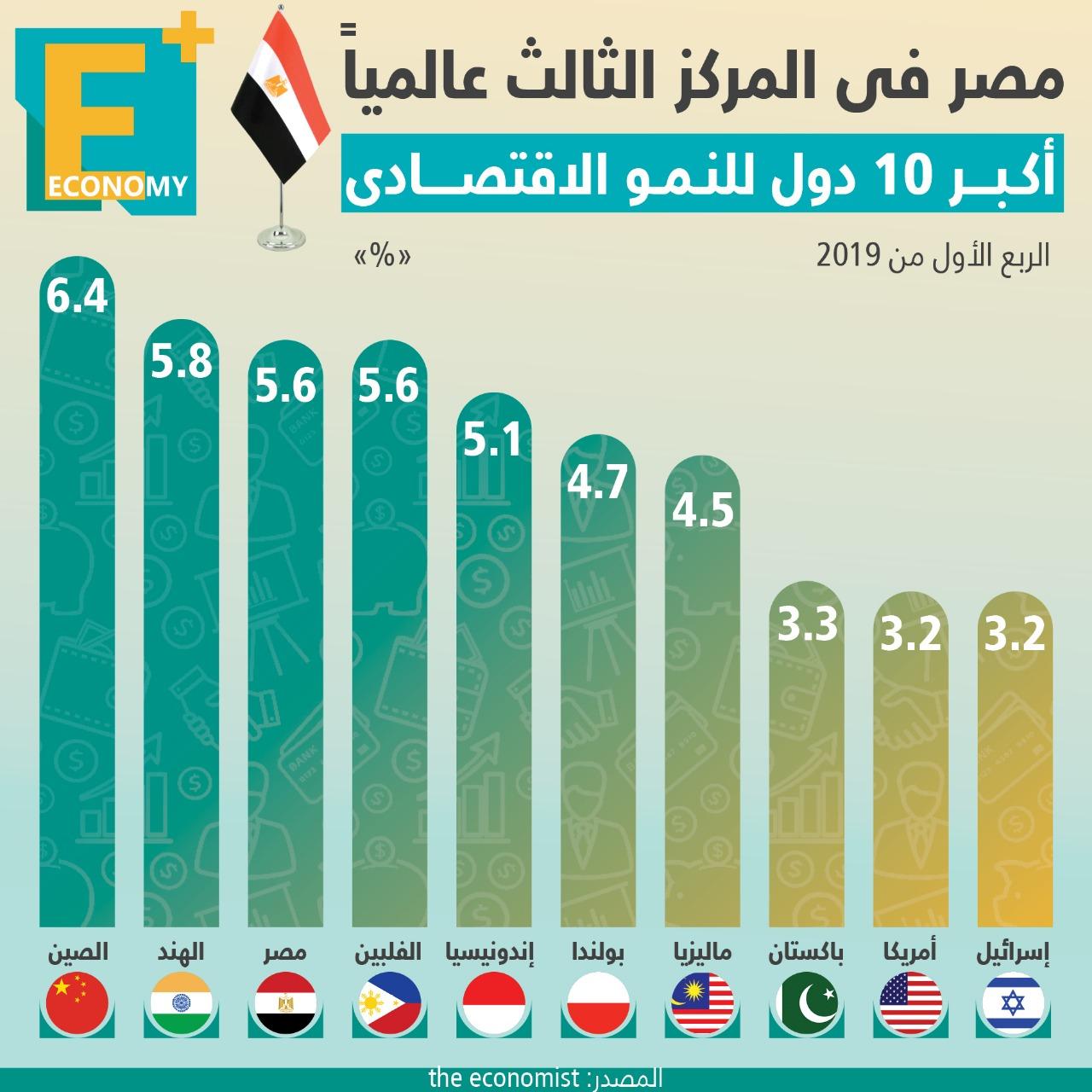 مصر الثالث عالميًا ضمن أكبر 10 دول للنمو الاقتصادي.