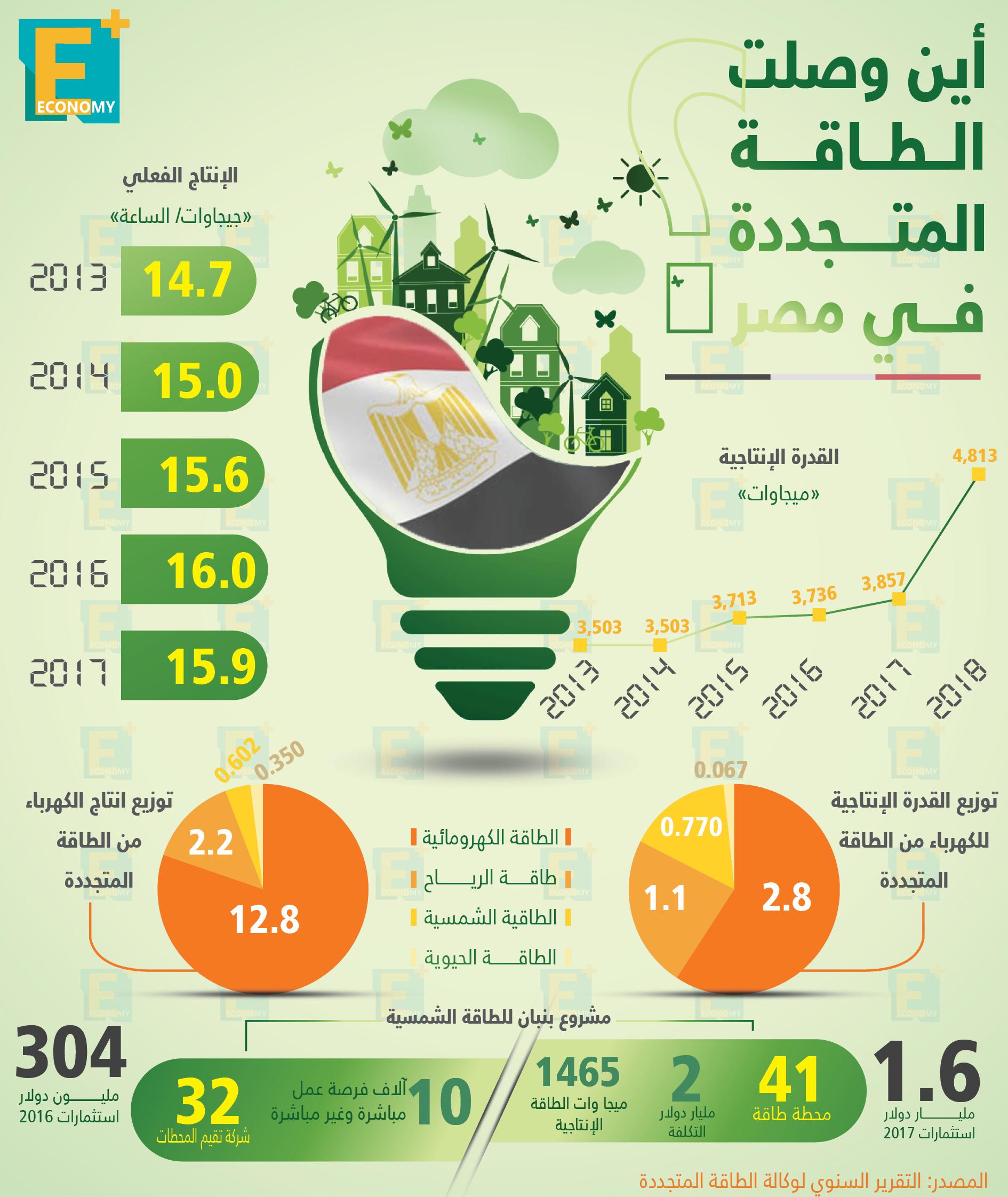 أين وصلت الطاقة المتجددة في مصر
