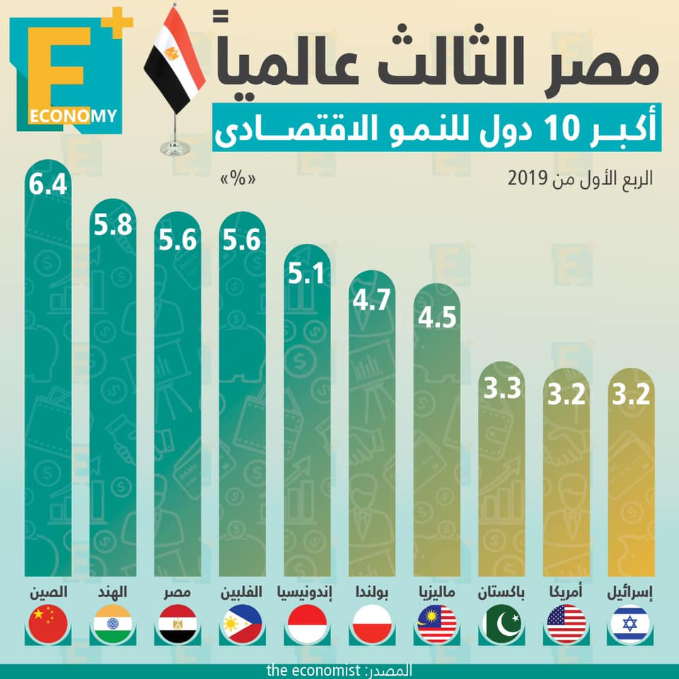 النمو-مصر-النمو الاقتصادي-الاستثمارات