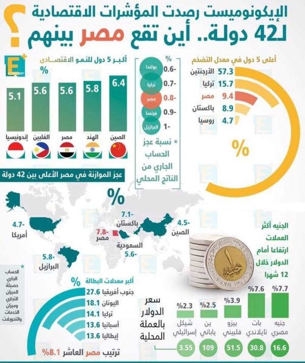 مصر صاحبة أكبر معدل نمو اقتصادي بين 42 دولة بحسب الإيكونوميست، ولكن.