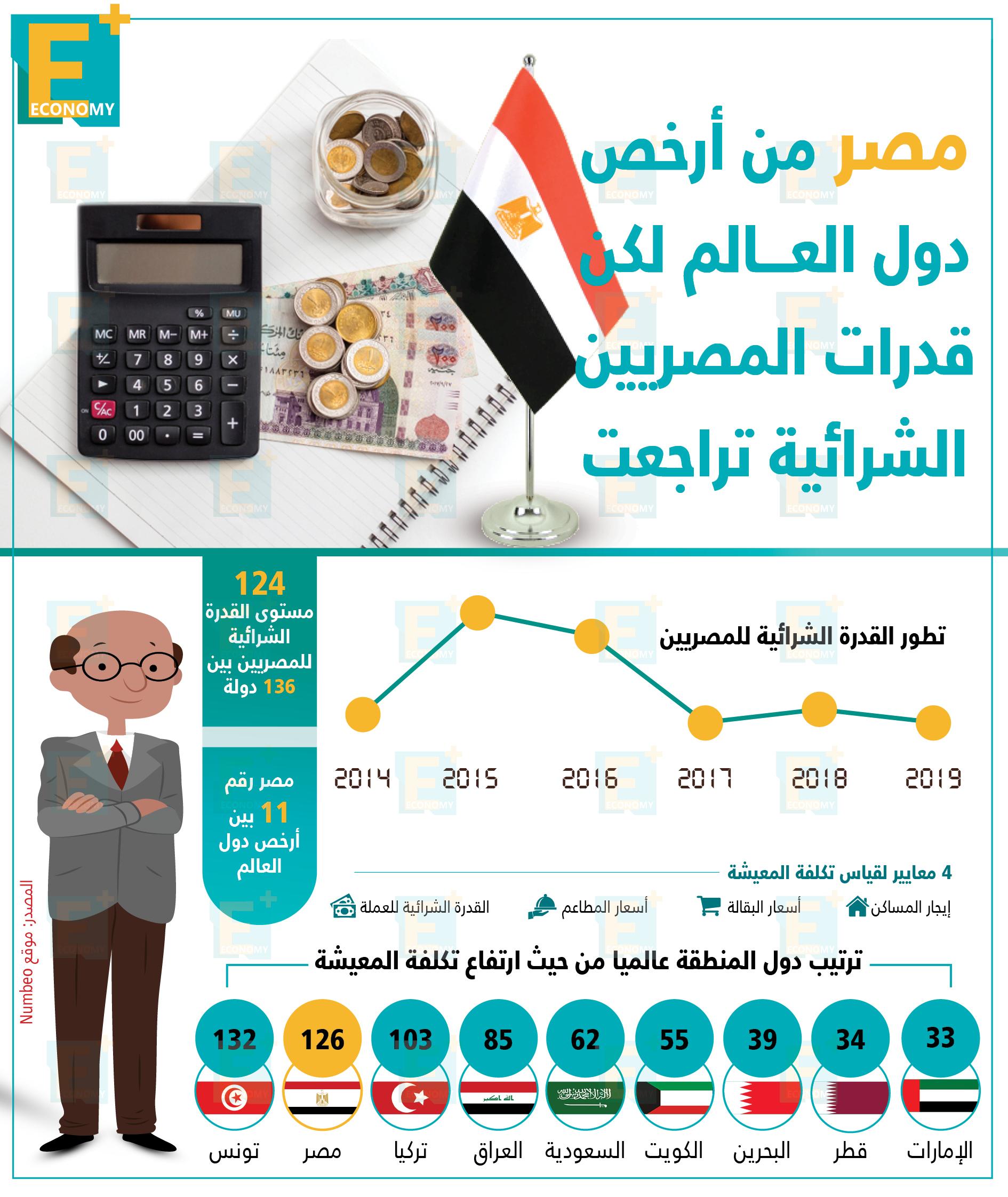 مصر من أرخص دول العالم لكن قدرات المصريين الشرائية تراجعت.
