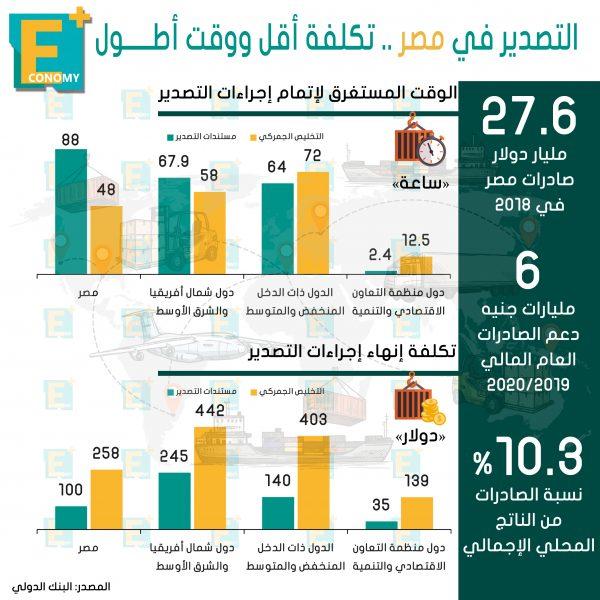تنافسية صادرات مصر لا تتوقف على جودة المنتج فقط