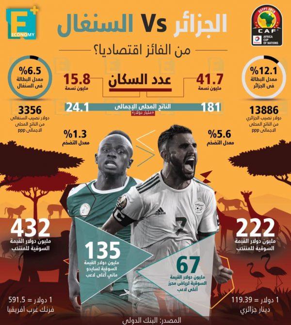 الجزائر VS السنغال.. من الفائز اقتصاديًا؟