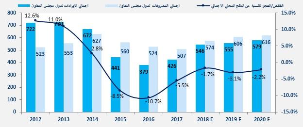 اقتصاد الخليج-السعودية-الإمارات-قطر-الكويت-البحرين-عمان