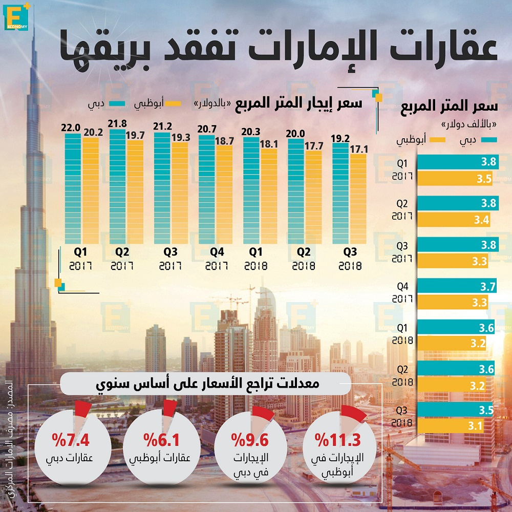 الإمارات-عقارات الإمارات-القطاع العقاري-العقارات