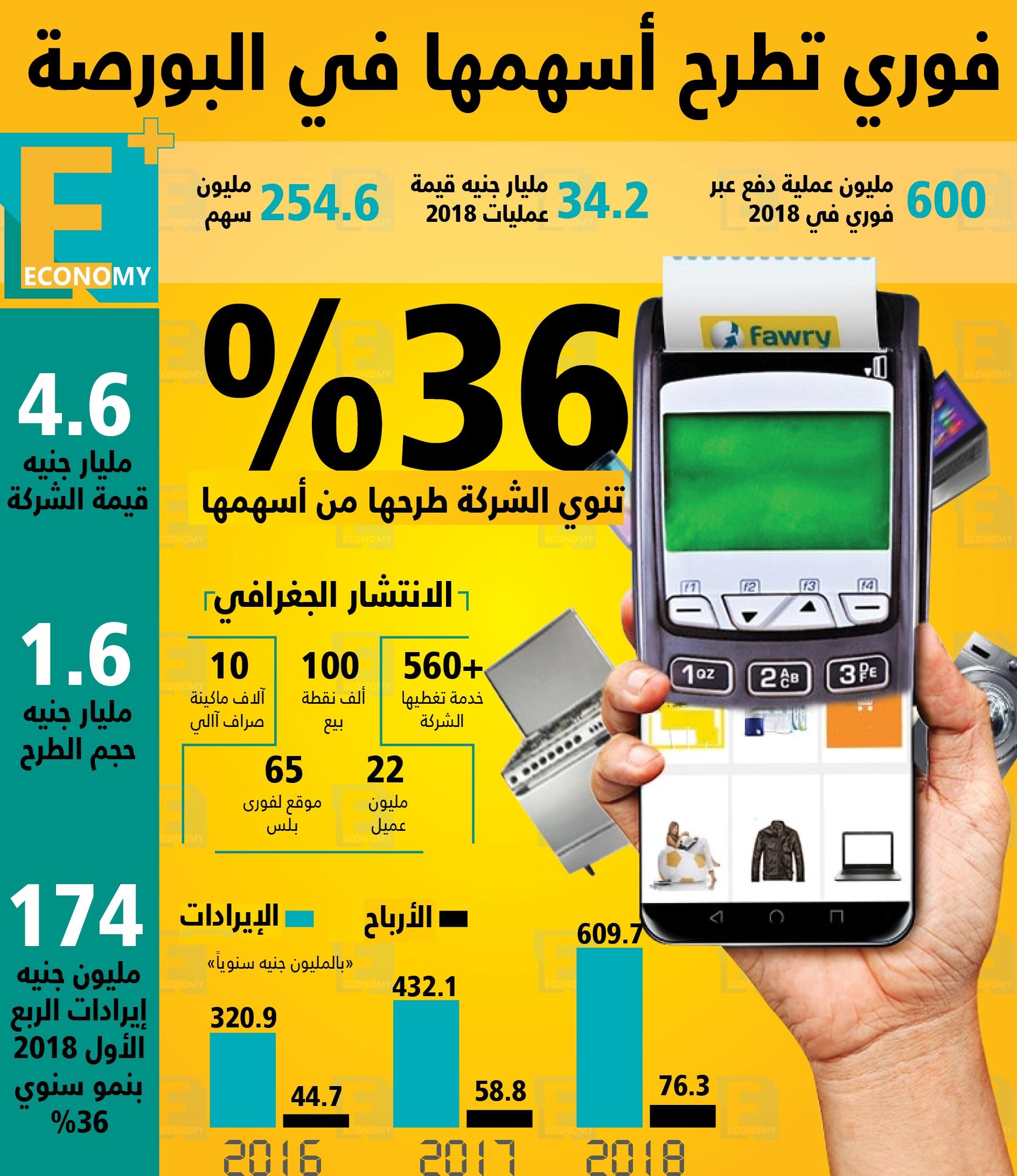 فوري تطرح أسهمها في البورصة المصرية