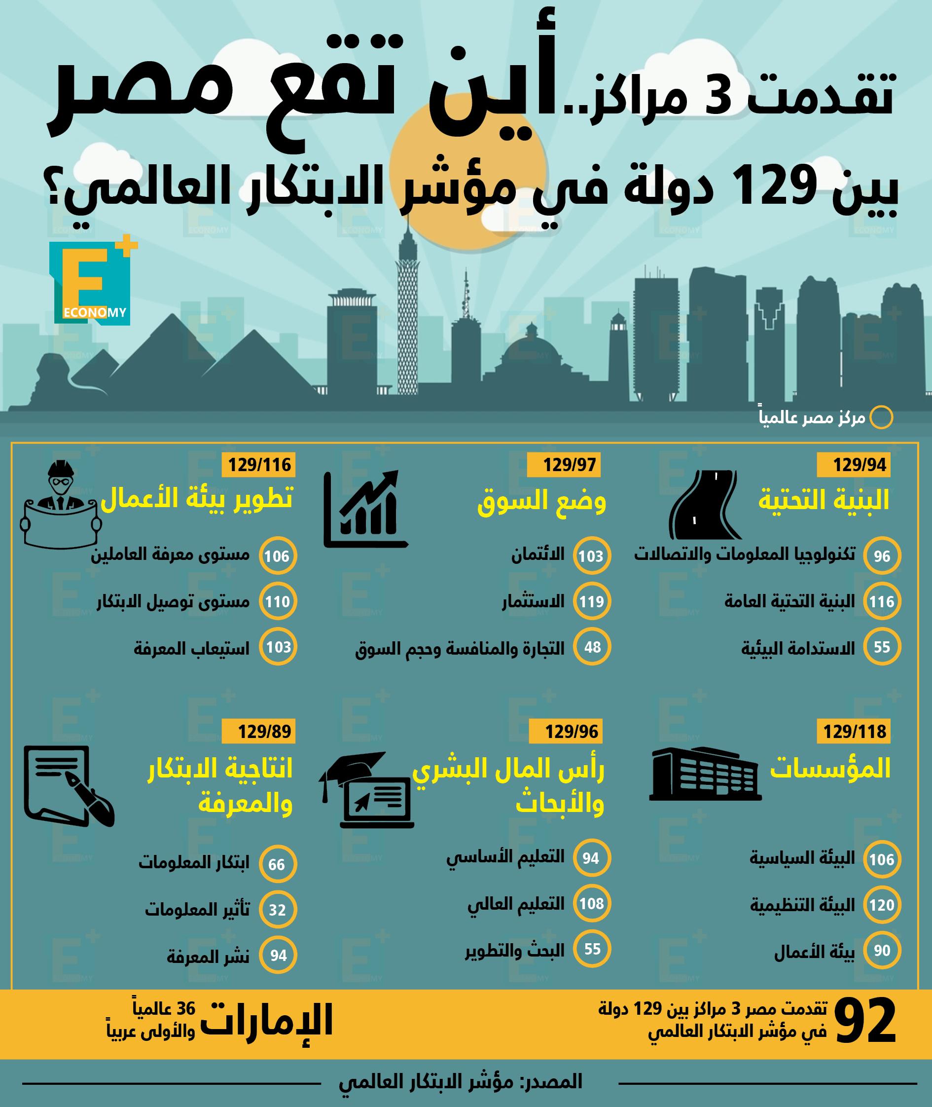 أين تقع مصر بين 129 دولة في مؤشر الابتكار العالمي؟