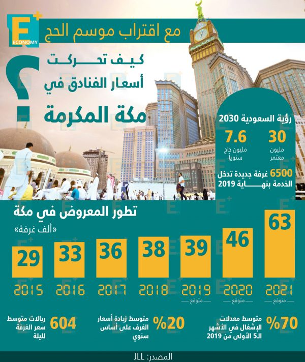 مع اقتراب موسم الحج.. كيف تحركت أسعار الفنادق في مكة المكرمة؟