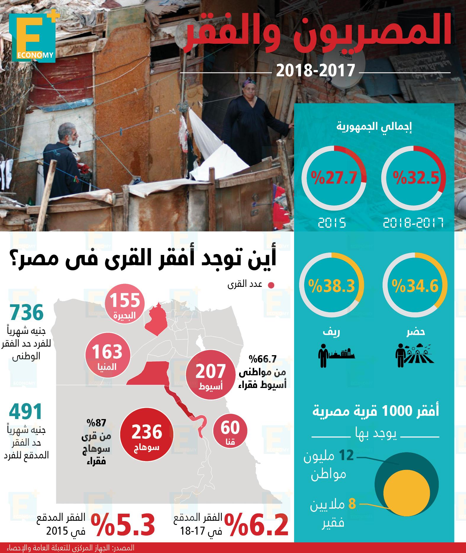 الفقر-أفقر 1000 قرية-مصر-فقراء-خط الفقر