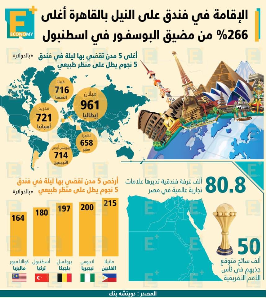 الفنادق-فنادق مصر-العقارات-القاهرة