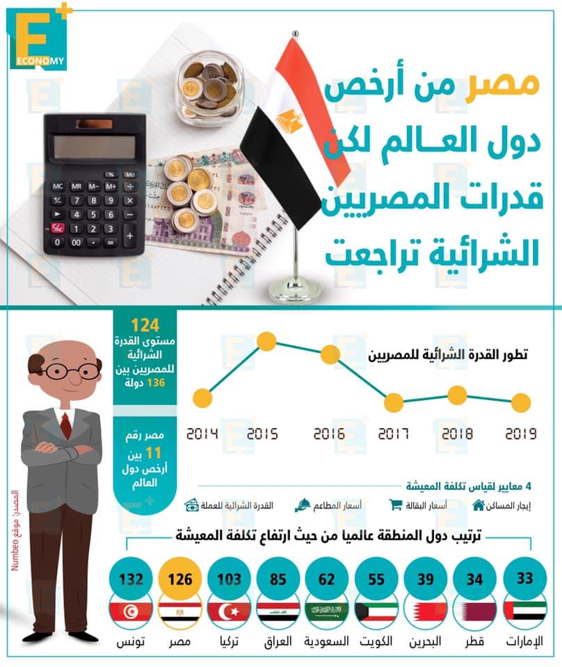 المصريين-القدرة الشرائية-الفقر-الأسعار