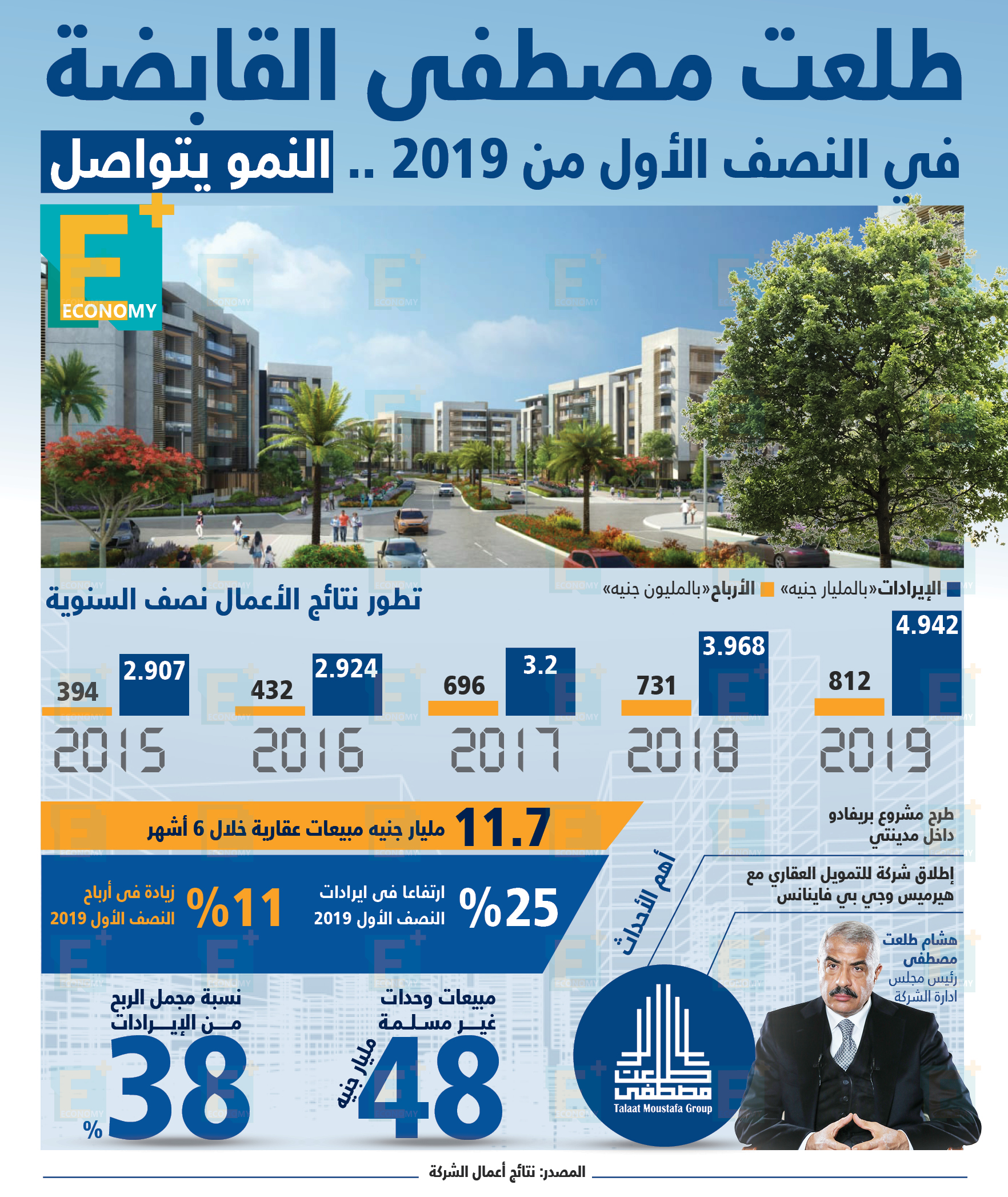 طلعت مصطفى القابضة في النصف الأول من 2019.. النمو يتواصل