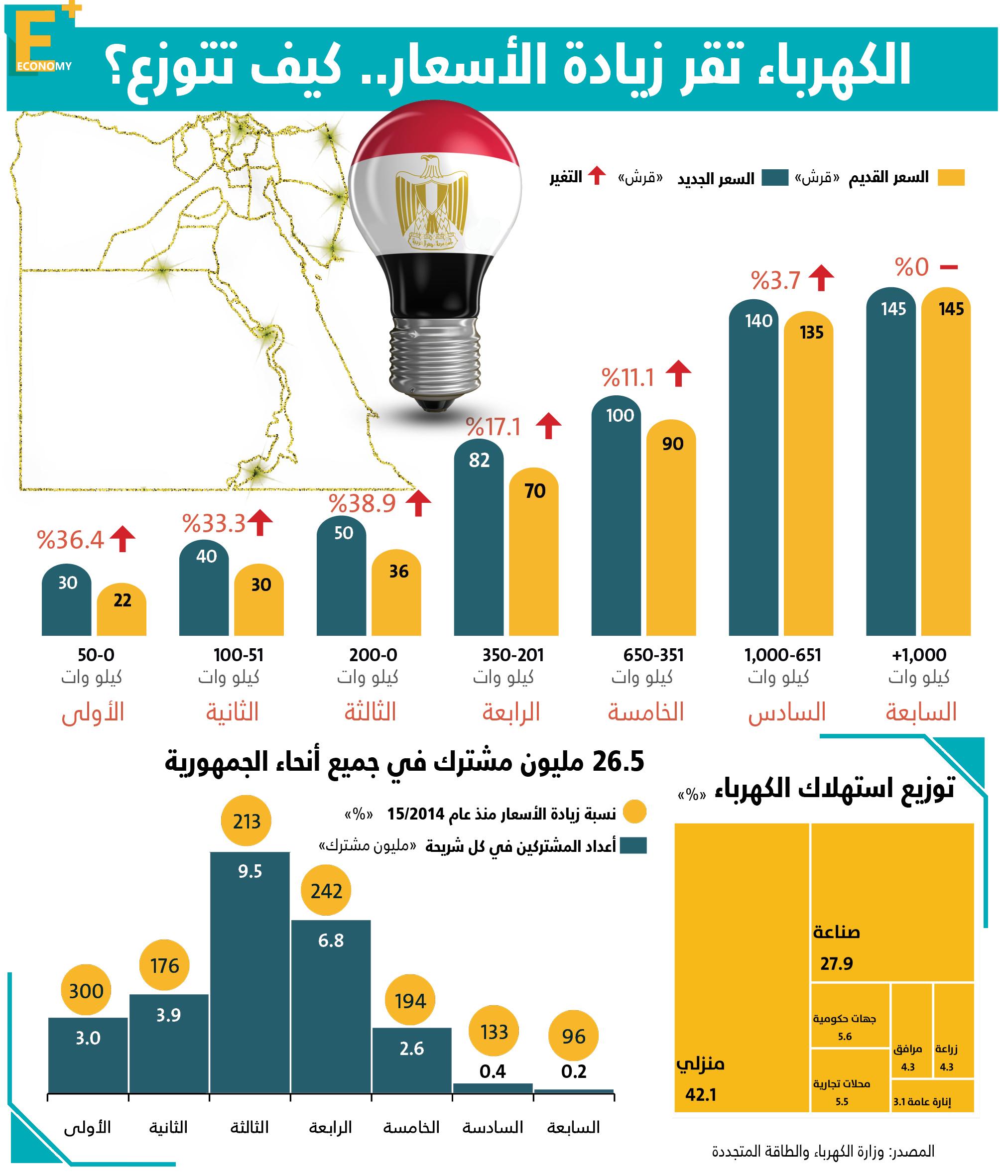 أسعار الكهرباء-الكهرباء-التضخم-زيادة أسعار الكهرباء-دعم الكهرباء