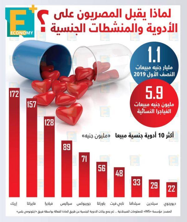 لماذا يقبل المصريون على الأدوية والمنشطات الجنسية؟
