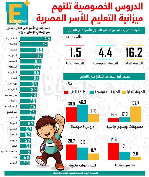 الدروس الخصوصية تلتهم ميزانية التعليم للأسر المصرية