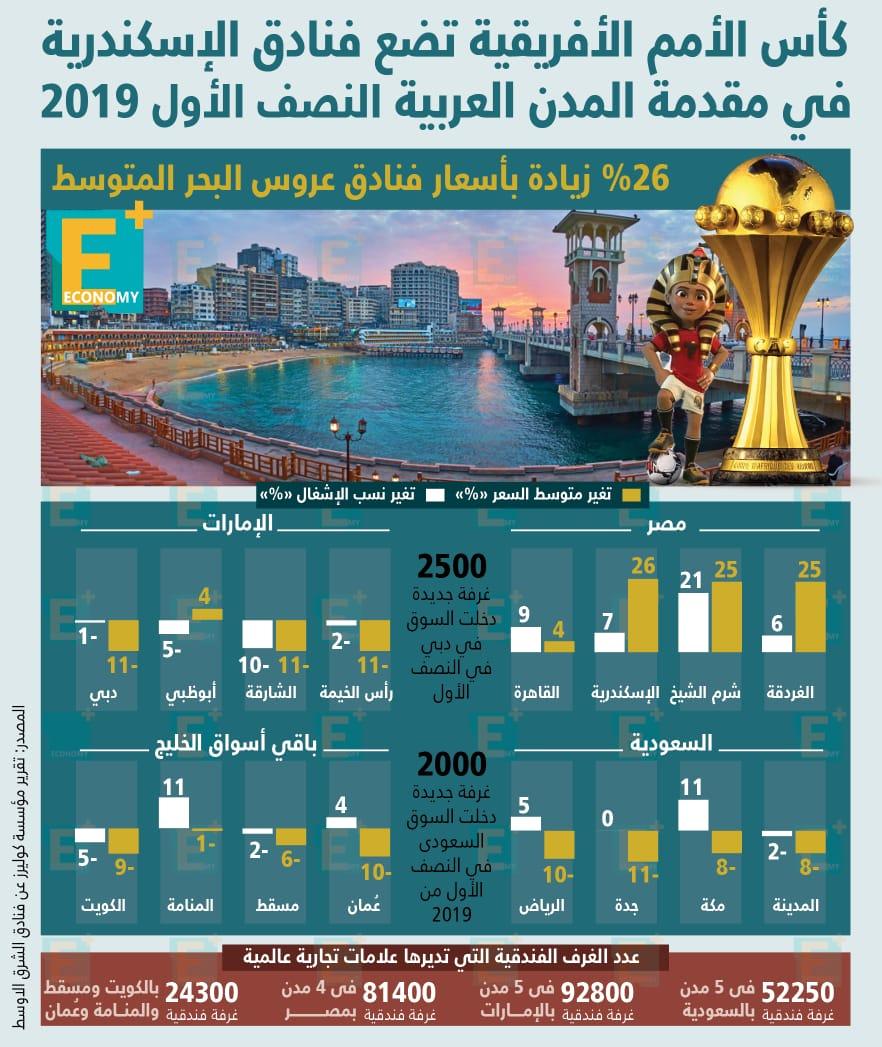 الأمم الأفريقية تضع فنادق الإسكندرية في مقدمة المدن العربية النصف الأول 2019