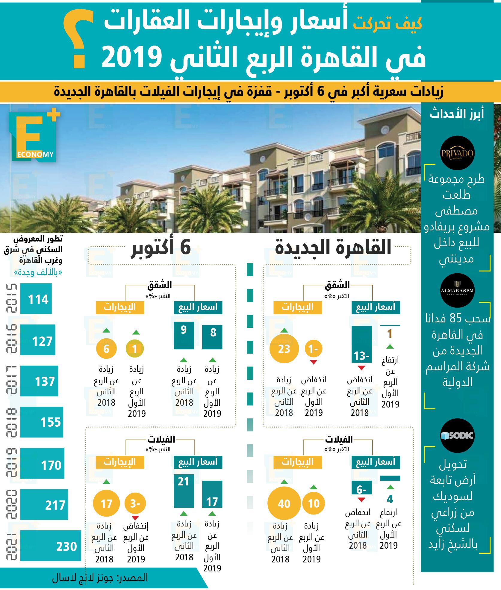 العقارات-القاهرة الجديدة-6 أكتوبر-أسعار الفائدة