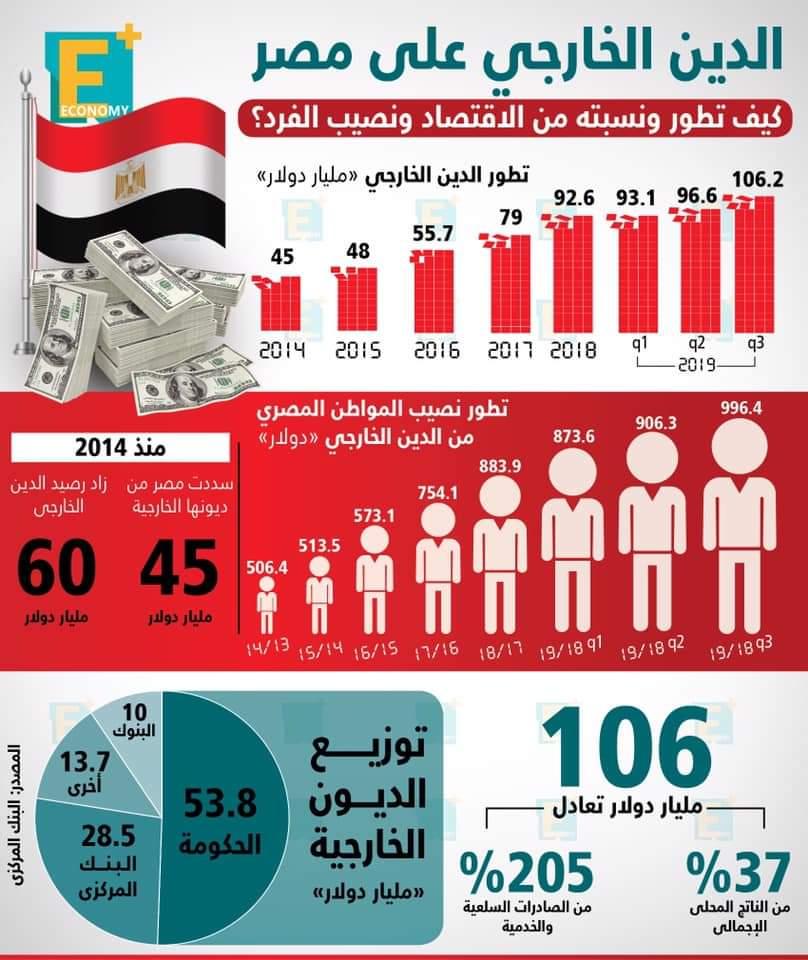 الدين الخارجي على مصر في أرقام