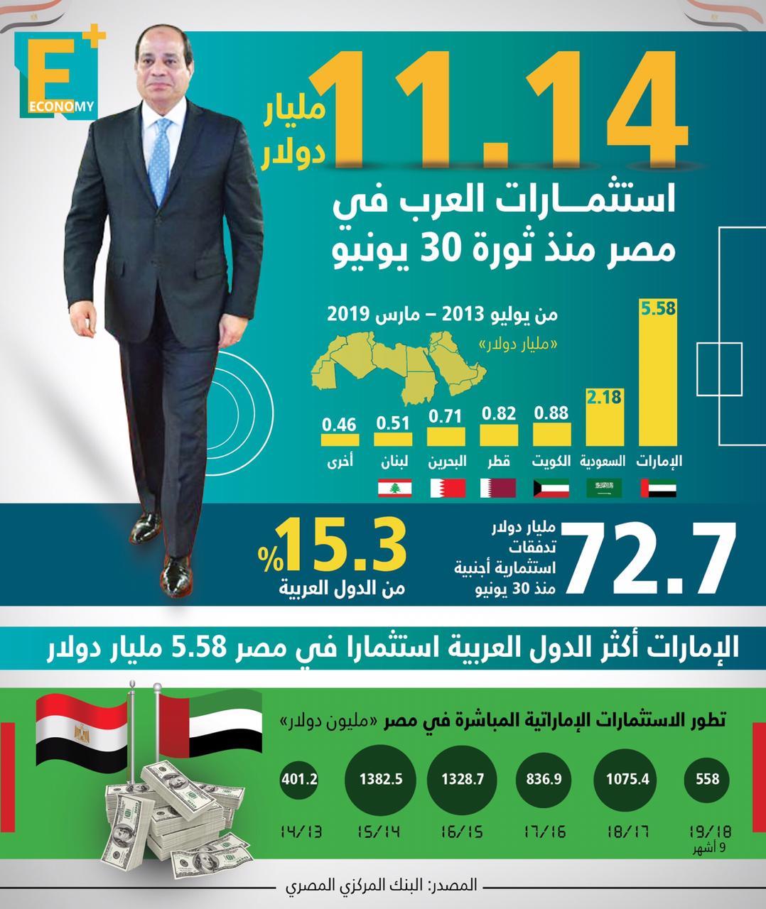 استثمارات العرب تتخطى 11 مليار دولار في مصر منذ ثورة 30 يونيو