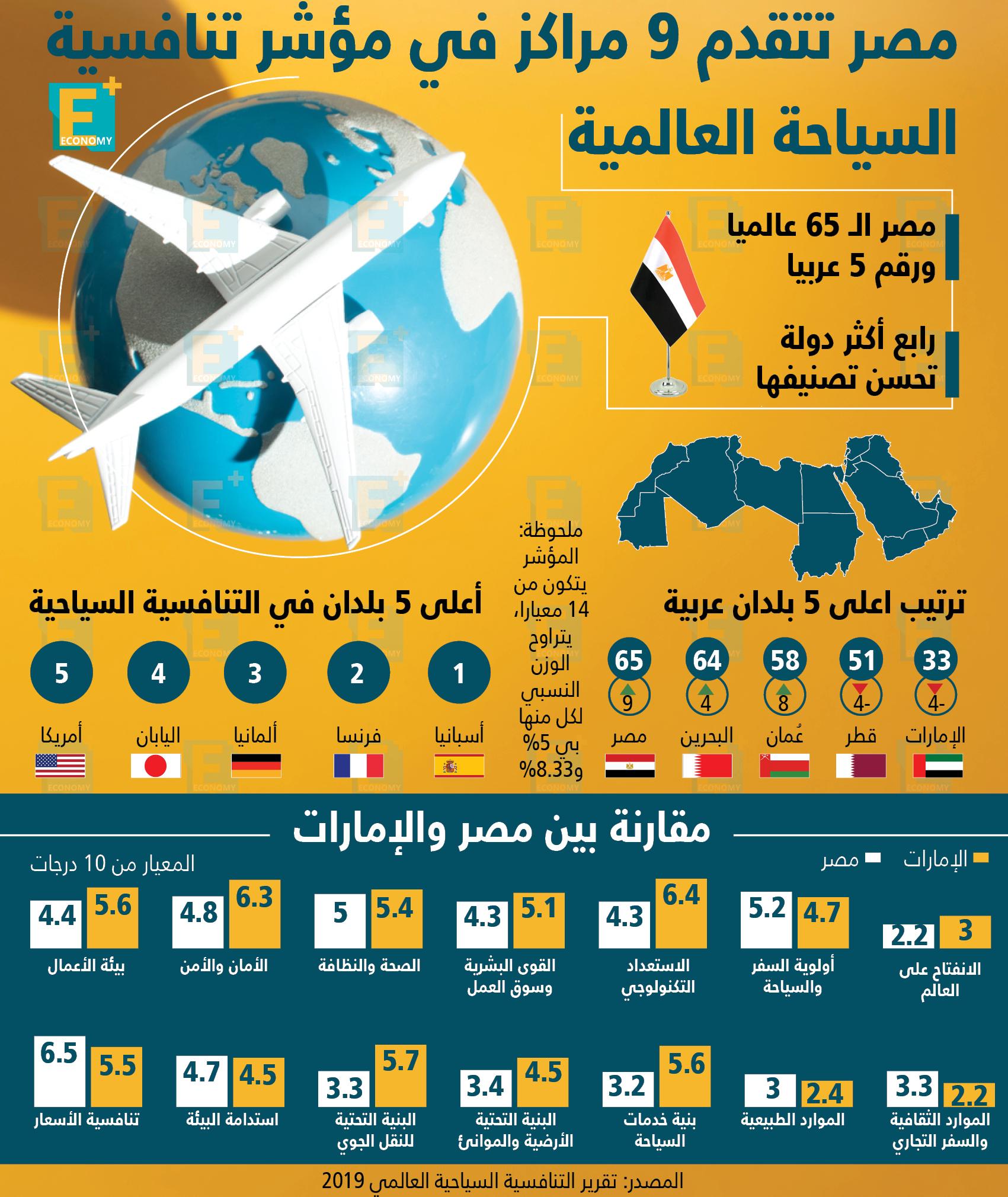 مصر تتقدم 9 مراكز في مؤشر تنافسية السياحة العالمية