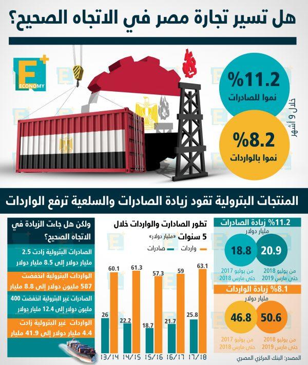 هل تسير تجارة مصر في الاتجاه الصحيح؟