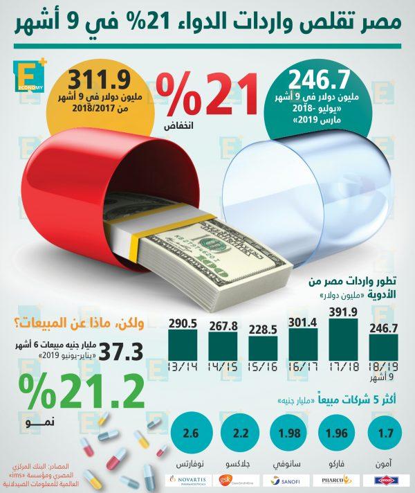 مصر تقلص واردات الدواء 21% في 9 أشهر