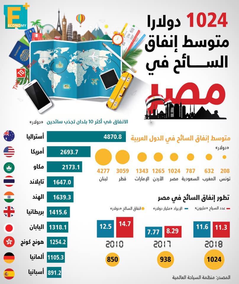 1024 دولارًا متوسط إنفاق السائح في مصر