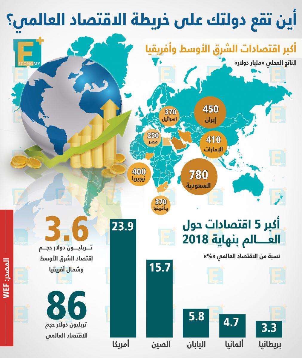 أين تقع دولتك على خريطة الاقتصاد العالمي؟