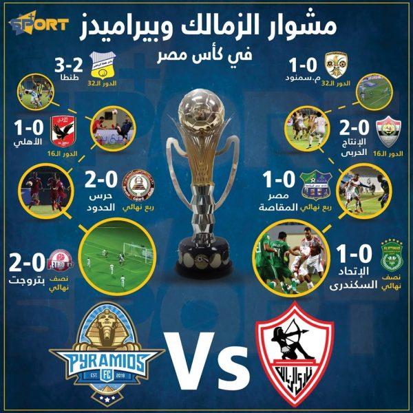 مشوار الزمالك وبيراميدز في كأس مصر