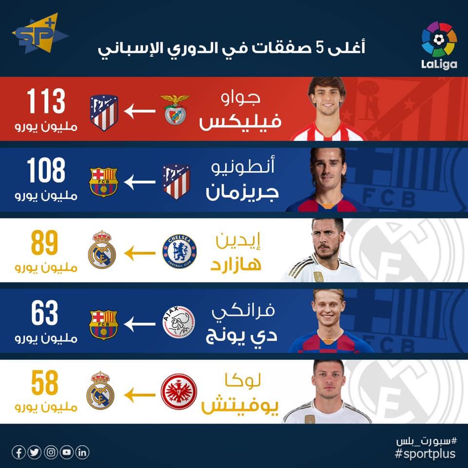 أغلى 5 صفقات في الدوري الإسباني خلال صيف 2019