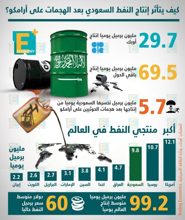 كيف يتأثر إنتاج النفط السعودي بعد الهجمات على أرامكو؟