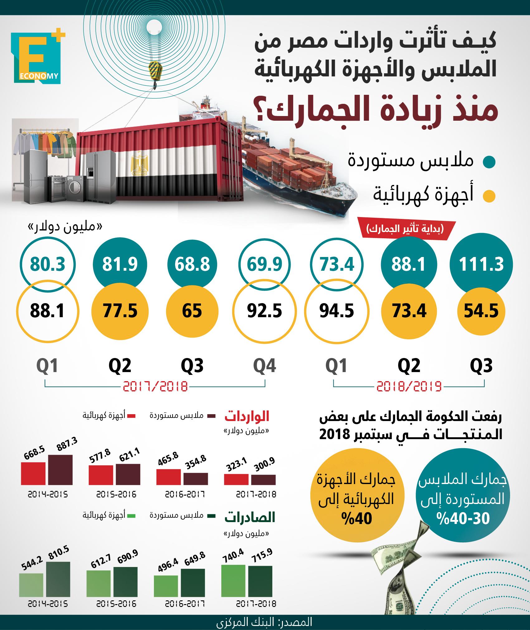 كيف تأثرت واردات مصر من الملابس والأجهزة الكهربائية منذ زيادة الجمارك؟
