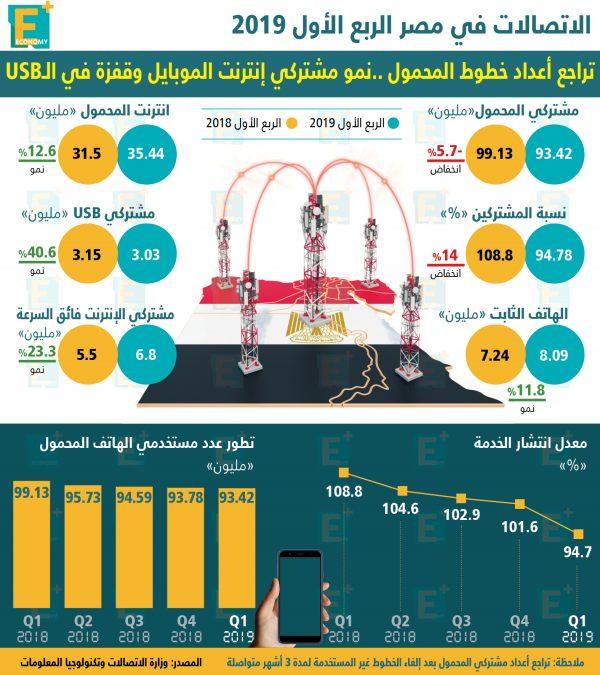 الاتصالات في مصر خلال الربع الأول 2019